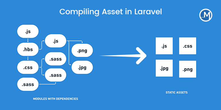 Compiling Asset in Laravel