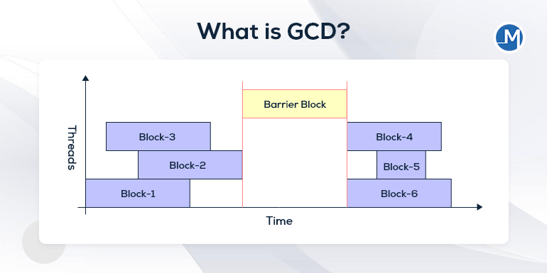 What is GCD?