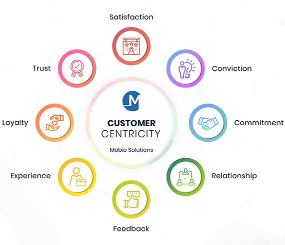 Customer Cenicity Mobio Solutions
